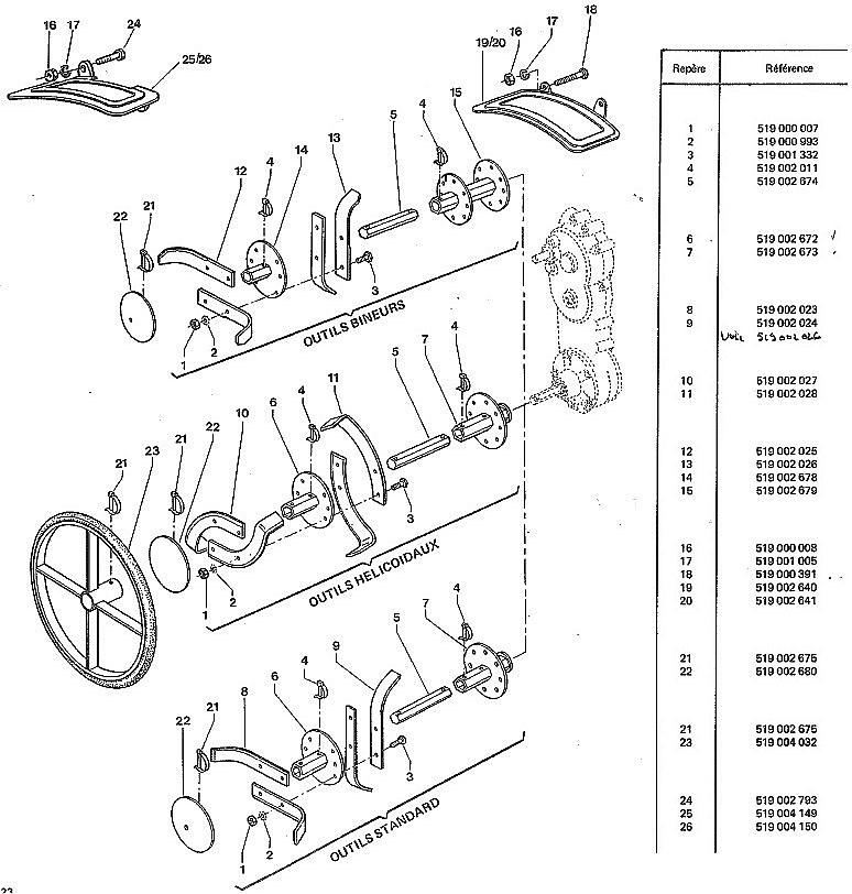 outils rotatifs